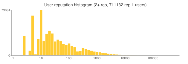 Distribution of user reputation on StackOverflow